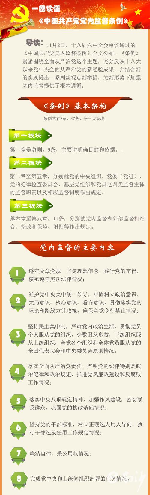 《中国共产党党内...