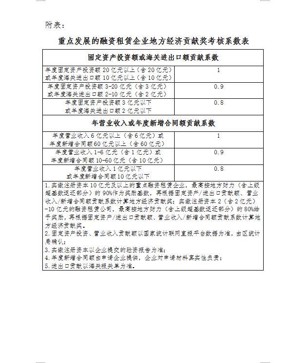 广州南沙新区(自贸片区)促进金融服务业发展扶持办法实施细则